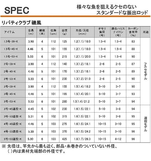 おすすめ万能竿(ダイワ(DAIWA) リバティクラブ磯風 K3-45)5
